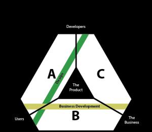 design_bizdev