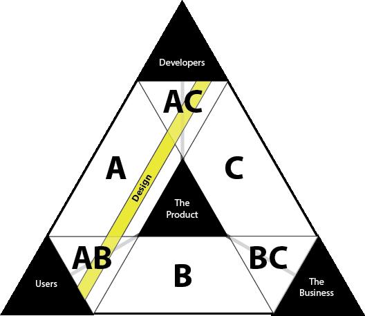 Developers + Designer + Product Manager