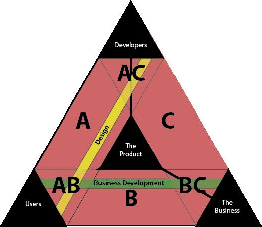 Developers + Designer + Business Development + Product Manager