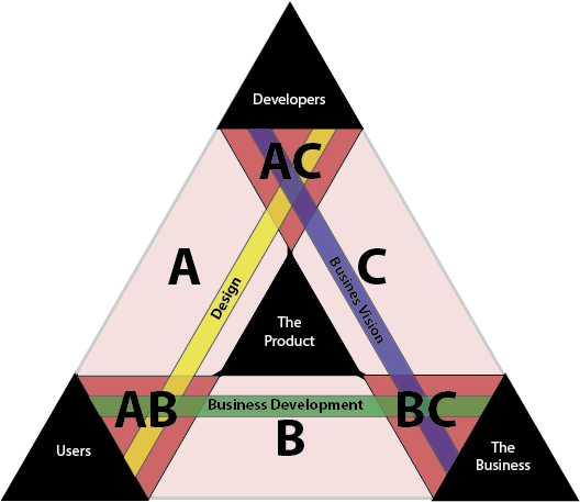 Example #3: Developers + Designer + Business Development + Business Vision + Product Manager