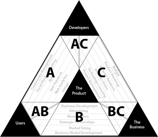 product management's areas of responsibility