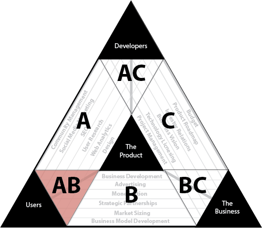 Synthesis region AB.