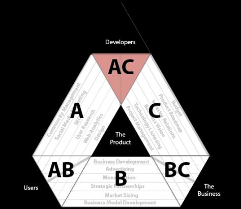 Synthesis region AC
