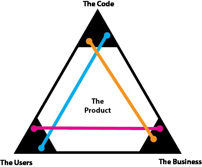 Three Types of Product Builders: Vertex Builders, Edge Builders, and