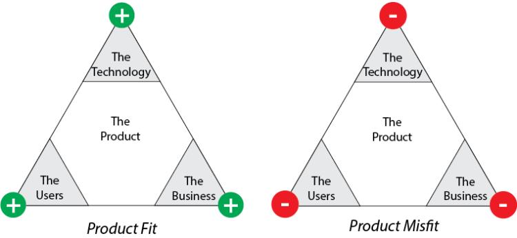 ProductFit