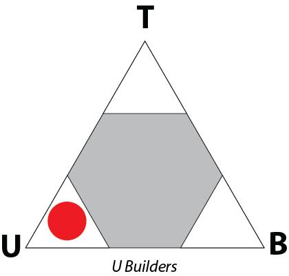 U Builders