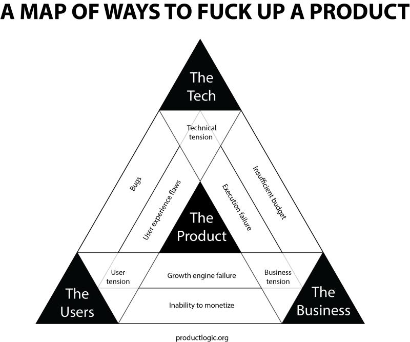 MapProductFuckUps