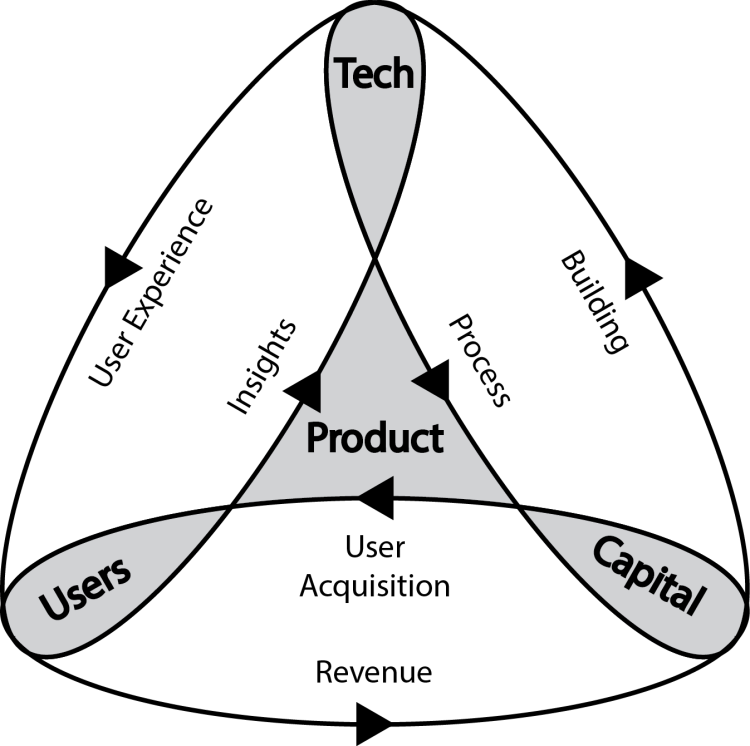 ProductLoops